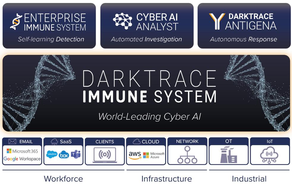 Darktrace Immune System