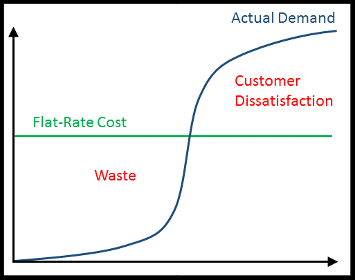 Dissatisfaction Flat Rate Cost Model