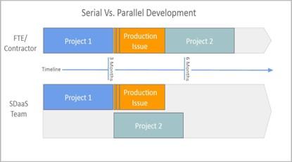 Serial vs Parallel Development Allari