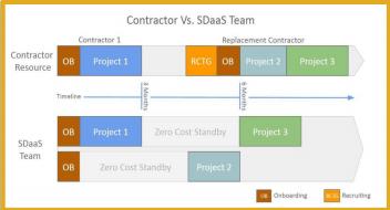 Software Development Recruiting and Onboarding Allari Service Platform