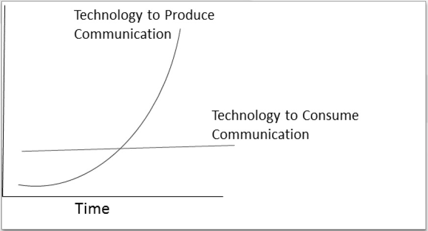Technology to Consume Communication Allari